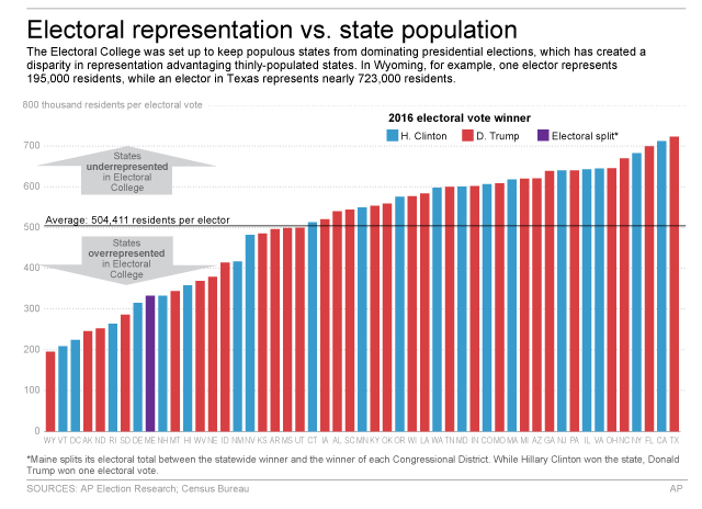 Graphic shows disparities between population and electoral votes among states; 4c x 5 inches; 195.7 mm x 127 mm;
