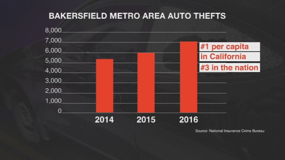 bakersfield auto theft rises nearly 20 percent tops
