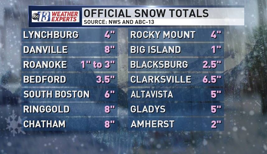 Snow totals as of 5 p.m. Wednesday{&amp;nbsp;}<p></p>