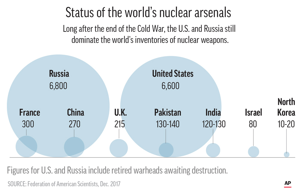 Status of the world nuclear forces. (AP)