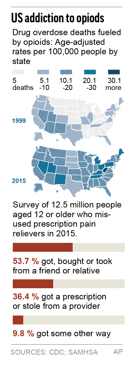 Drug overdose deaths fueled by opioids.