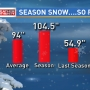 When will it end?! Rochester snow: When does the season typically start and end?