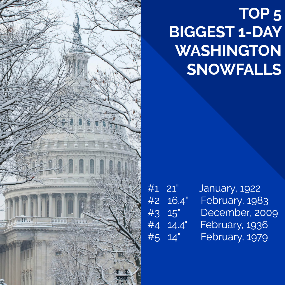 We already told you that the biggest 1-day D.C. snowfall came in January 1922, but these are the top 5 biggest snowfalls on record for the D.C. area. (Graphic by Steve Rudin)