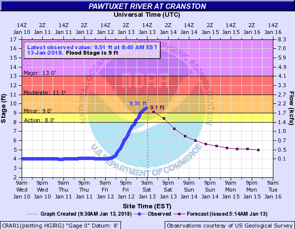 Pawtuxet River at Cranston is in flood.