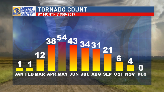 May is the month with the most recorded tornadoes in our area since 1950, followed by June and April. (WWMT)