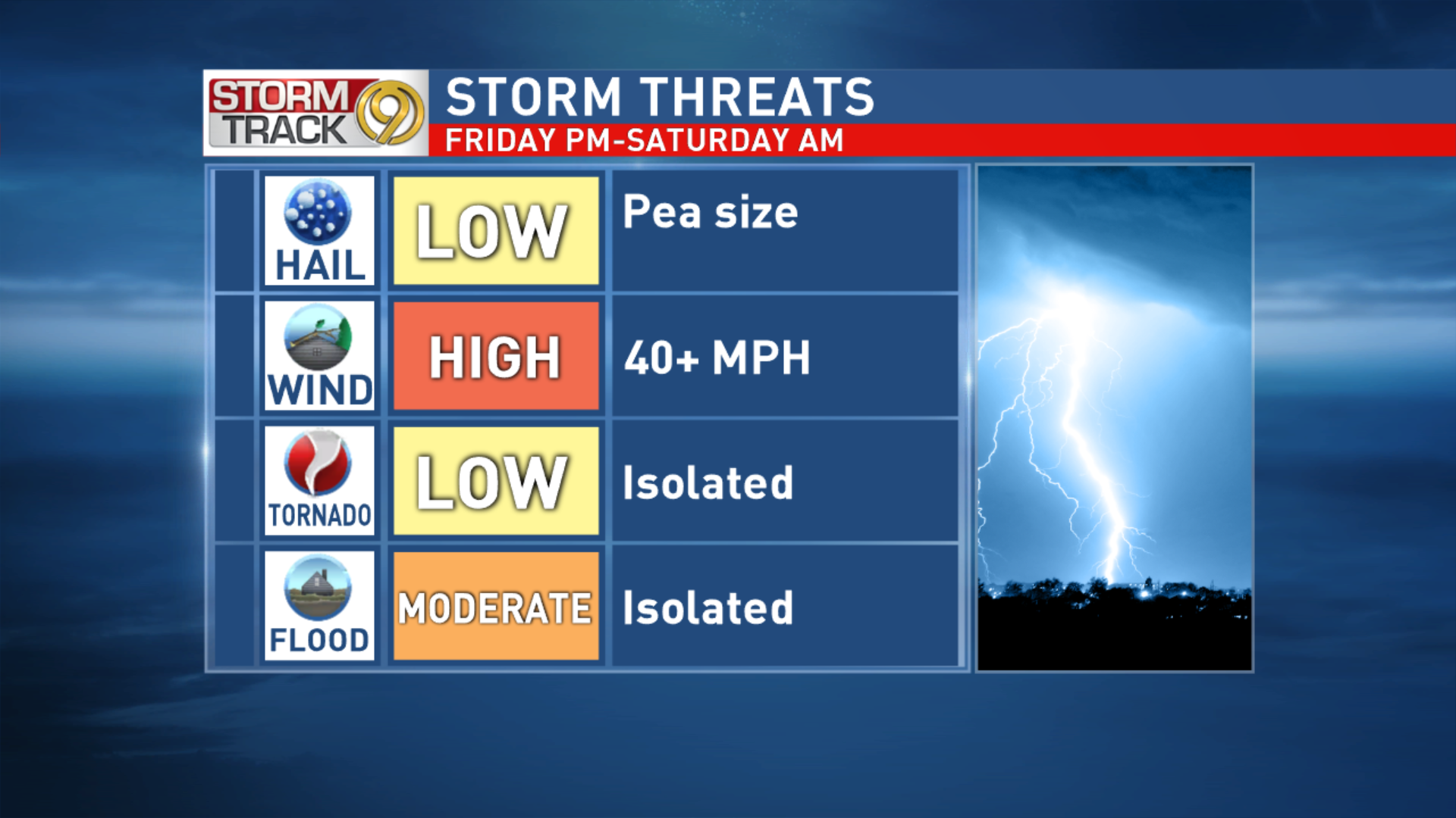 Storm Threats Friday Night to Saturday Morning