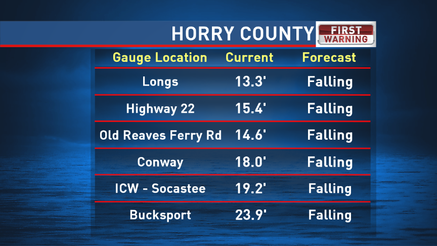 Horry County River Levels