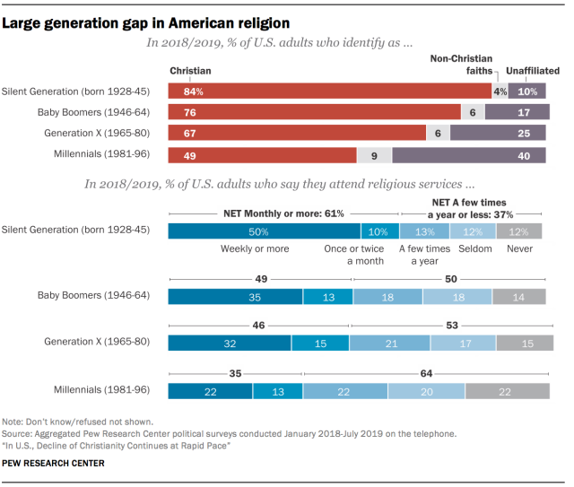 A recent study suggests that while fewer adults are identifying themselves as Christians, more are finding faith in other non-Christian beliefs or just not believing in anything particular. (Graphic: Pew Research Center)
